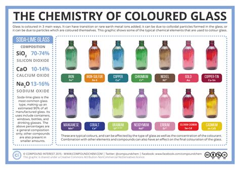 what does colored glasses the chemistry of coloured glass compound interest