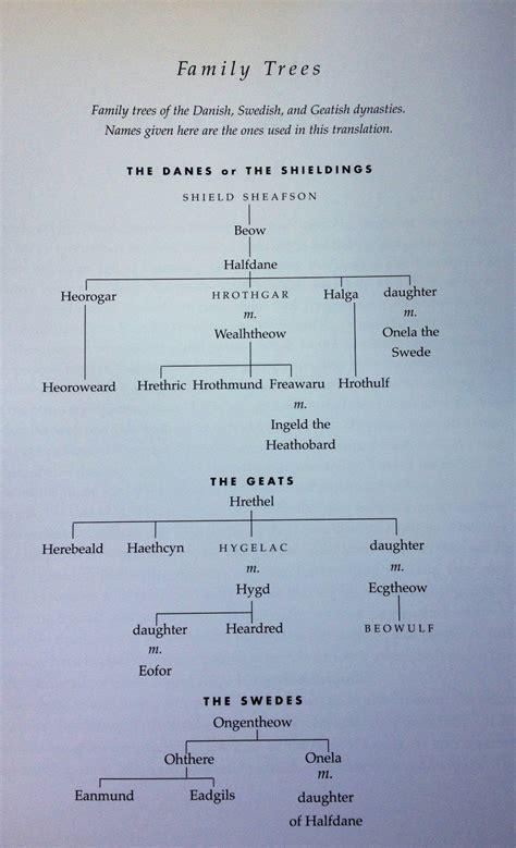 Creator Archetype Essay by Beowulf Essay Zach Thibodeau Hty Professor Tebrake Epic