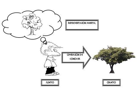 imagenes representacion mental l 243 gica el conocimiento