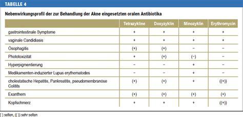 Schwangerschaftstest Kaufen 500 erythromycin 500 mg schwangerschaft cefadroxil 500 mg bula