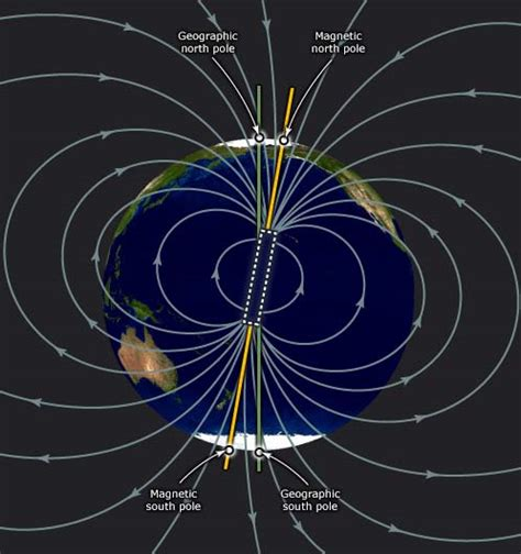 diagram of a magnetic field earth s magnetic field magnetic field te ara