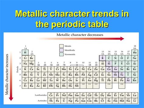 Metallic Character Periodic Table by Unit 6 Chapters Pages Atomic Electron Configurations And