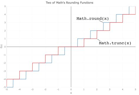Math Ceil In Javascript by Introducing Javascript S Math Functions Evangelism