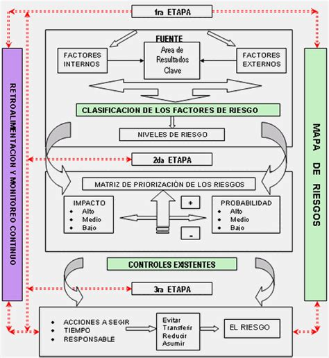 cadenas hoteleras las palmas los riesgos de control interno su aplicabilidad en la