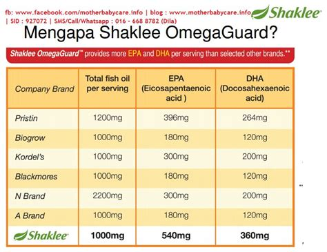 Minyak Ikan Nature S Benefit harga omega guard shaklee omega fish terbaik menurut