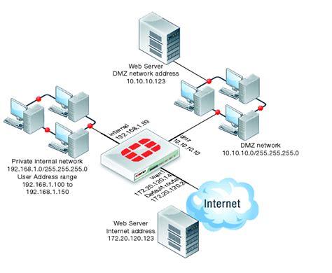 home network design dmz protecting a web server on a dmz network