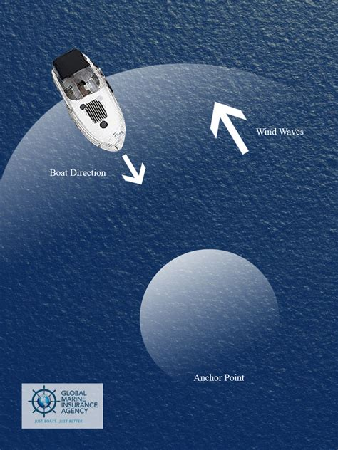 anchor your boat anchoring your boat archives yacht insurance global