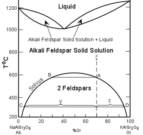 solid solution phase diagram alex strekeisen antiperthite