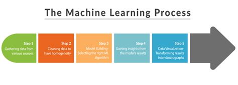 machine learning for absolute beginners a plain introduction books introduction to machine learning and its usage in remote
