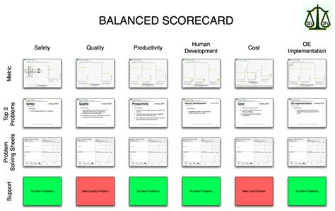 Mba Distinction Business Card by Balanced Scorecard Metrics Balanced Scorecard Oe