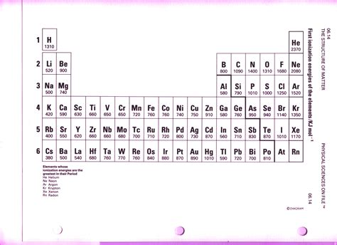 printable periodic table with ionization energy periodic table for first 20 elements new calendar