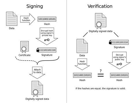file digital signature diagram svg wikimedia commons