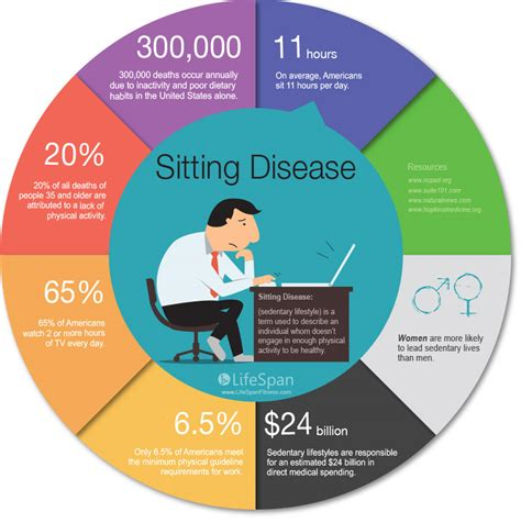 Health Risks Of Sitting At A Desk All Day by Image Gallery Sedentary Lifestyle