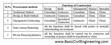 Home Design Consultant procurement methods in construction industry basic civil