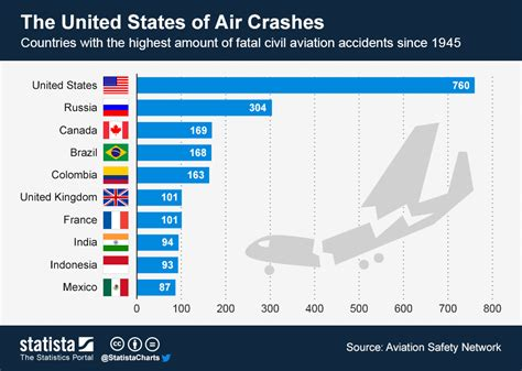 business statistics of the united states 2017 patterns of economic change u s databook series books chart the united states of air crashes statista