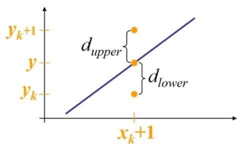 tutorialspoint algorithms bresenham s algorithm student home