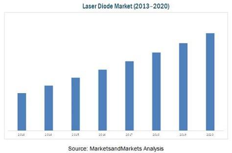 laser diode market by type mode of operation wavelength 2020 marketsandmarkets