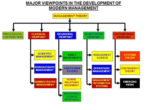 Contemporary Security Management pioneering ideas in management ppt