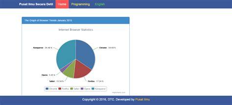 membuat file json dari php membuat grafik pie chart dari database menggunakan php dan