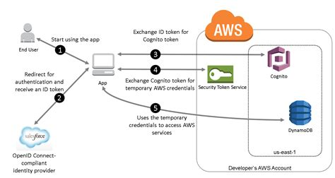 amazon cognito building an app using amazon cognito and an openid connect
