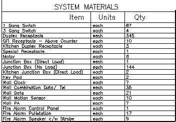materials used in electrical wiring draftlogic inc bill of materials