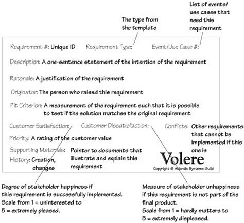 Volere Snow Card Template by Inside Front Cover Mastering The Requirements Process