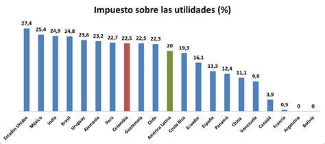 pago del isr con tasas impositivas para fisicas y moraless impuestos para empresarios en colombia