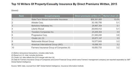 house insurance company ratings top ten home insurance companies home design