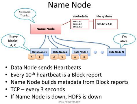 What Is Rack In Hadoop by Hadoop Difference Between Rack Awareness And Name Node