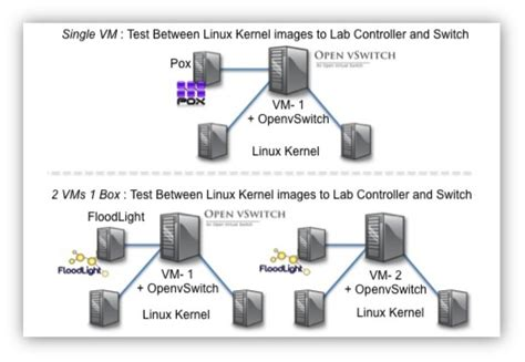 openflow tutorial github openflow openvswitch and kvm sdn lab installation app