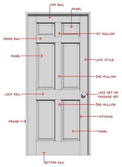 Know Your House Interior Door Parts And Styles Parts Of A Front Door