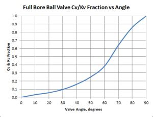 flow coefficient opening and closure of bore