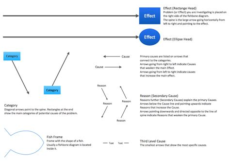 visio fishbone fishbone diagrams solution conceptdraw