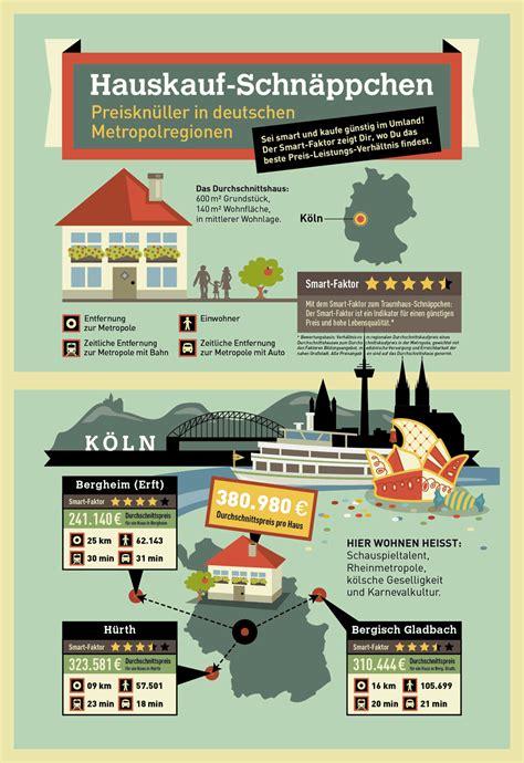 Hauskauf Immobilienscout24 by Hauskauf Schn 228 Ppchen In Deutschen Metropolregionen