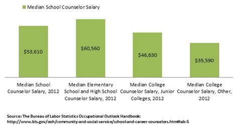 school counselor salary by state school counselor salary information info on school