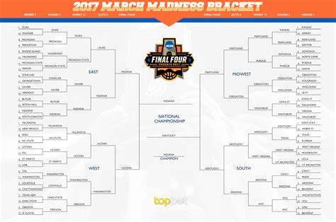 March Madness Bracket 2017 Printable