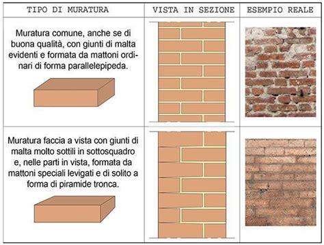 muratura a cassetta murature tradizionali in mattoni pieni