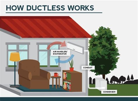 ductless heating cooling lancaster pa harrisburg