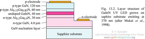 light emitting diode by band structure engineering light emitting diodes by band structure engineering 28 images led light emitting diode