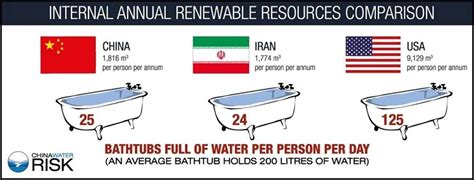 How Many Liters Does A Shower Use by How Much Water Do You Use China Water Risk