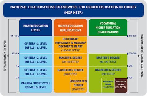 Gibs Mba Nqf Level by Nqf Specijalisticke
