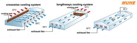 poultry house ventilation fans air flow exhaust fan ventilation fan for poultry farm