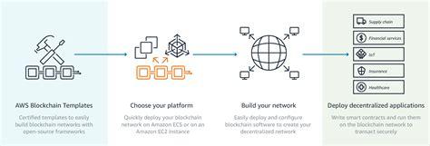 เป ดต ว Aws Blockchain Templates สำหร บ Ethereum และ Hyperledger Fabric Techtalkthai Aws Blockchain Template For Ethereum