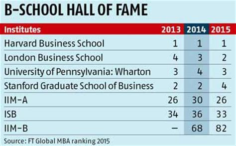 Harvard Business School One Year Mba by Iim A Isb Climb Up Iim B Slips Ft Global Mba Rankings