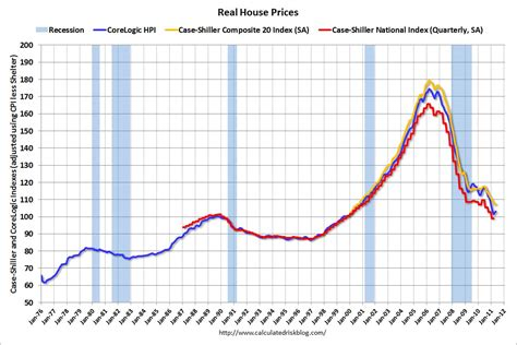 usa real house prices and price to rent