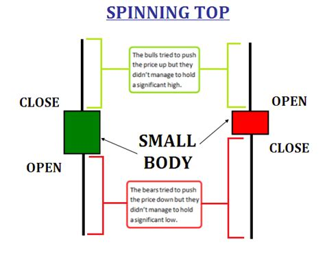 candlestick pattern psychology spinning top candlestick pattern definition trading tips