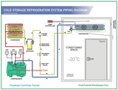 cold storage freezer cold storage amp climate chamber