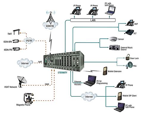 ip pbx diagram ip pbx ip pbx gsm