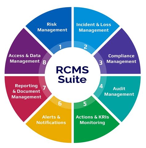 Governance Of Risk by Governance Risk Compliance Rcms