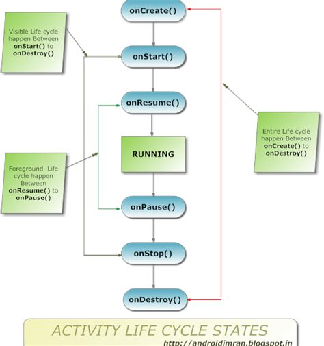 android activity diagram activity cycle diagram in android 28 images android